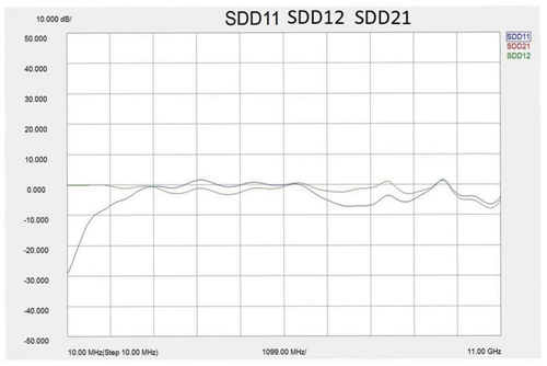Test Data #2—Measured from 10 MHz to 11GHz (Note: SDD11, 12, 21 frequency domain RJ45 jack was de-imbedded from test fixture.)