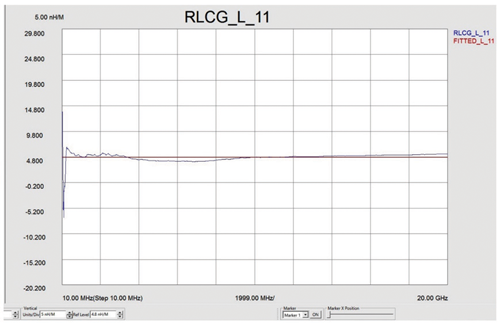 Test Data #3—RLCG cable measurement S-11 (inductance of  the cable)