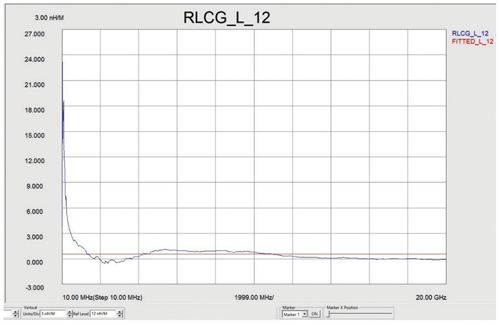 Test Data #4—RLCG 30 meter twin-ax cable measured from 10 MHz to 20GHz (S11 and S12—inductance of the cable)