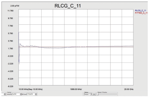 Test Data #5—RLCG 30 meter twin-ax cable measured from 10 MHz to 20GHz (S11—capacitance of the cable)