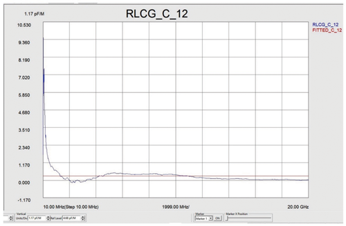 Test Data #6—RLCG 30 meter twin-ax cable measured from 10 MHz to 20GHz (S12—capacitance of the cable)