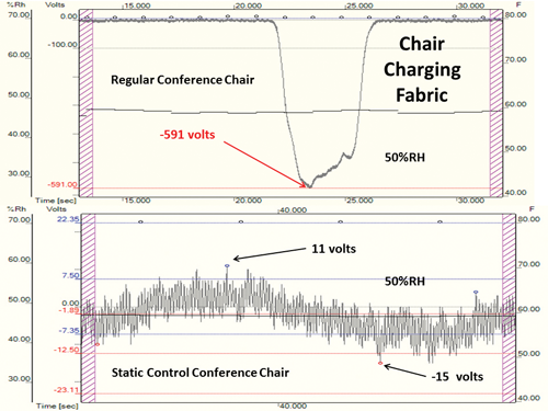 Figure 1: Relative charging of non-ESD chair and ESD safe chair