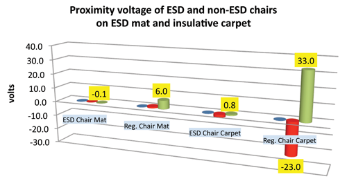 Figure 2: Proximity antenna voltage of ESD safe and non-ESD chairs on ESD mat and insulative carpet. Note: Red = negative voltage, Blue and Green = positive voltage.