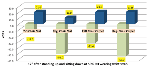 Figure 3: Electrostatic chopper stabilized field meter voltage of ESD safe and  non-ESD chairs on ESD mat and insulative carpet.  Note: Blue = positive voltage, Green = negative voltage