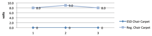 Figure 4: ESD voltage of ESD and non-ESD chairs on insulative carpet (ESD Chair over mat = No ESD events with person wearing wrist strap; non-ESD Chair over mat = Low ESD events with person wearing wrist strap)