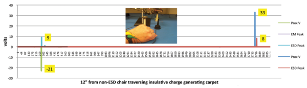 Figure 5: ESD event and voltage with operator wearing wrist strap
