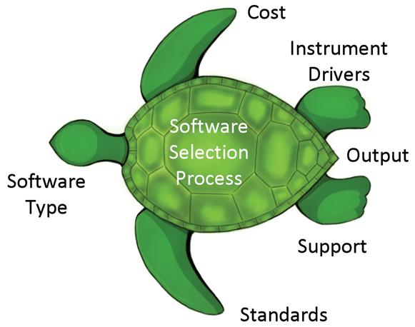 Figure 2: Software Selection Process