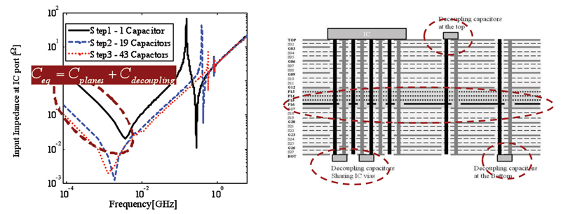 Figure 2a and 2b: Impedance Plot and Stack up showing capacitance effect