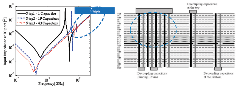 Figure 3a and 3b: Showing impedance plot and stackup for very high frequency effect dominated by inductance from IC vias