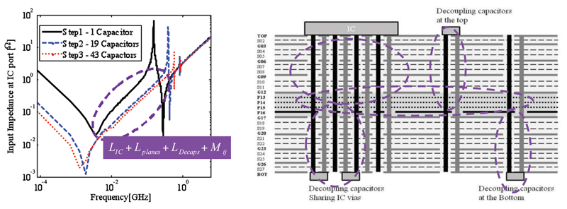 Figure4a and 4b: Showing impedance plot and stackup for mid-range frequency effect with inductance contributions from IC vias, discrete capacitor vias and planes