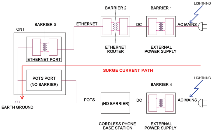 lightning surge damage to ethernet and pots ports connected to rh incompliancemag com Ethernet Wiring Diagram Printable Ethernet Plug Wiring Diagram