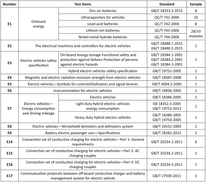 Table 1: MIIT-required tests for new energy vehicles and components