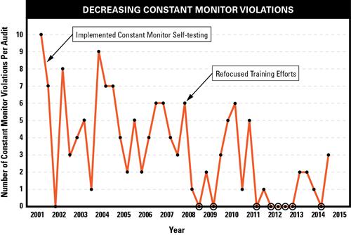 Figure2: Decreasing constant monitor violations