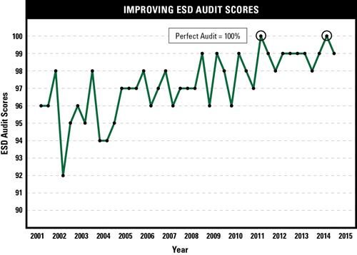 Figure4: Improving ESD audit scores