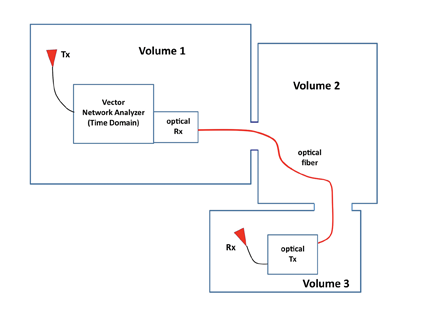 Figure 1: Configuration of three coupled reverberant spaces in a ship