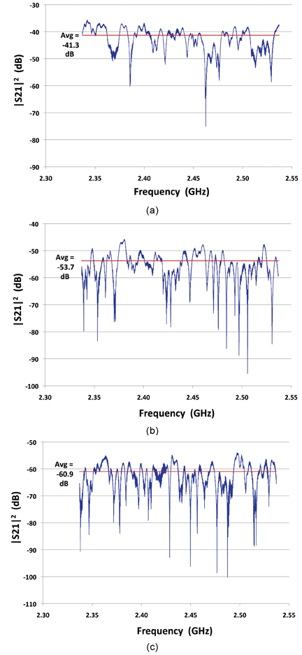 Figure3: Measured |S21|2 frequency responses at the 2.437 GHz wireless band  for a single position of transmit and receive antennas. Transmit antenna is located in Volume 1, and receive antenna is located in (a) Volume 1, (b) Volume 2 and (c) Volume 3.