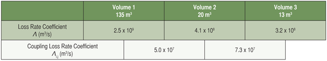 Table1: Energy loss rate coefficients for three coupled below-deck spaces at 2.4 GHz