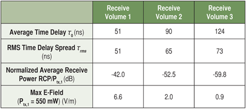 Table2: Wireless channel model parameters at 2.4GHz. Transmit in Volume 1
