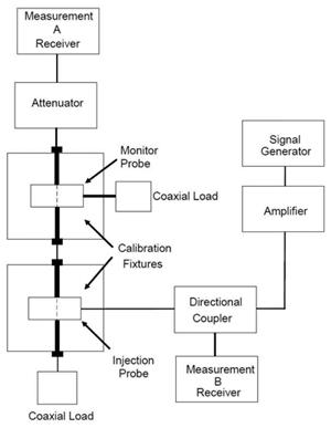 Figure 3: CS114 calibration setup (Figure CS114-3 in the draft standard)