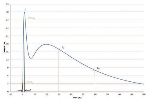 Figure 5: ESD current waveform (Figure CS118-4 in the draft standard)