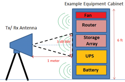 Figure 7: RE102/RS103 antenna positioning