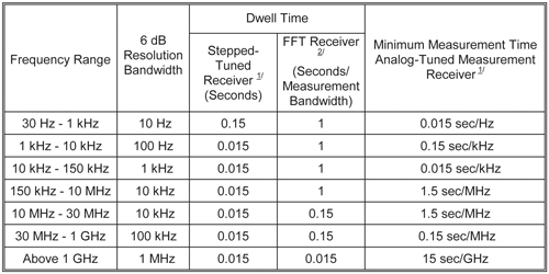 Table 1: Bandwidth and measurement time (Table II in the draft standard)