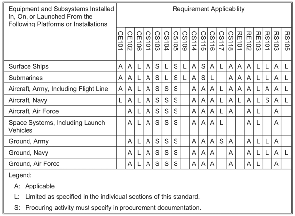 Table 3: Test requirements matrix (Table V in the draft standard)