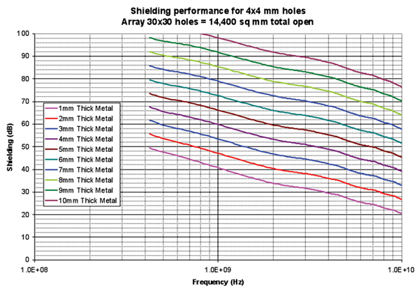 Figure 5: Shielding Performance with 4x4 mm holes and Various thickness of Metal