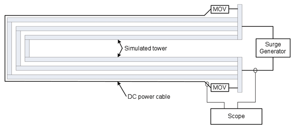 Figure2: Simulated tower and wiring