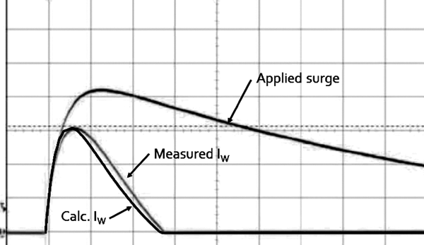 Figure6: Comparison of calculated and measured current in the power feed