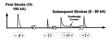 Figure9: Typical lightning flash, where C = charge in coulombs