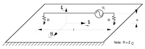 Figure1: Field vectors and cable over ground plane