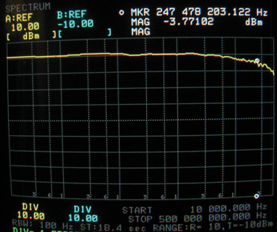 Figure4b: Load end plate potential when driven by 15 dBm. The low frequency plateau represents resistive voltage division in the 50-to-90 and 90-to-50 Ohm adapters, but the high frequency roll-off represents plate and matching network frequency-dependent losses/mismatches.