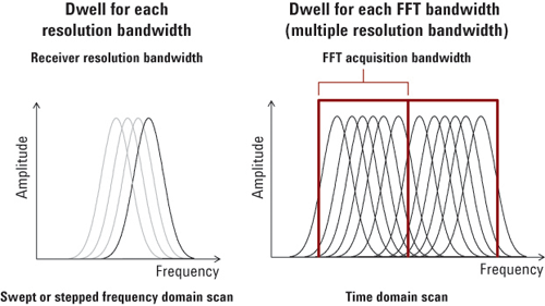 Figure1: Frequency- and time-domain scans have different resolutions  and FFT-acquisition bandwidths.
