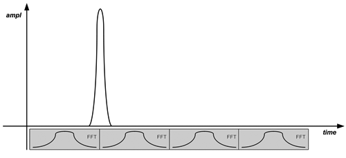 Figure2a: Traditional FFTs with contiguous acquisitions have the potential  to miss impulsive signals.