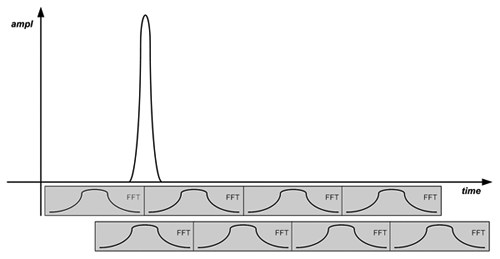 Figure2b: Highly overlapped FFTs are more likely to capture impulsive signals  and measure the correct amplitude.