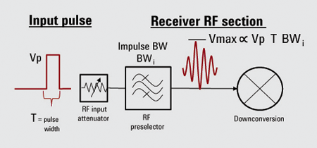 Figure3: The impulse bandwidth of the preselector limits the impulse input voltage to the receiver downconversion chain.