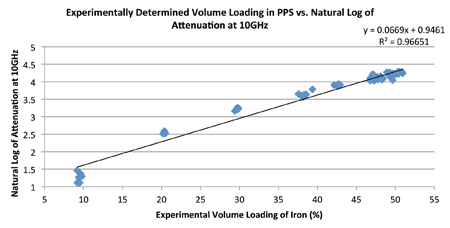 Graph 1: Ln of attenuation vs volume loading of PPS composites