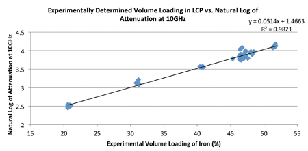 Graph 2: Ln of attenuation vs volume loading of LCP composites