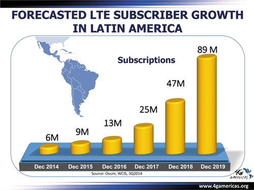 Figure 1: Forecasted LTE Subscriber Growth in Latin America (Source: Ovum, WCIS, 3Q2014)