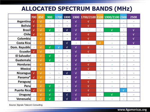 Figure 2:  Allocated spectrum bands (MHz) (Source: Signals Telecom Consulting)