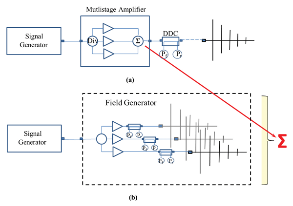 Figure2: Difference between the typical set up (a) and the new proposed set up (b)