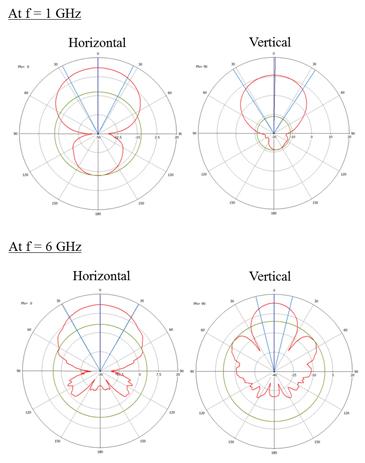 Figure4: Simulated antenna array aperture