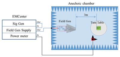 Figure7: Test setup with field generator