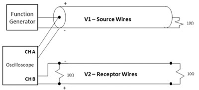 Figure 3a: Coaxial Cable used as the noise source
