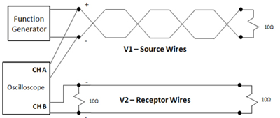 Figure 3b: Twisted wire pair used as the noise source