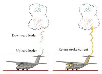 Figure1: Negative downward cloud-to-ground strike event at an aircraft