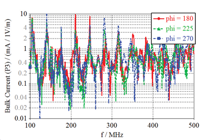 Figure13: Modified EV55 aircraft: Simulated bulk current at the current probe P3 in Figure8 for plane wave incident at q = 135 and j = 180, 225, and 270 degree