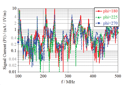 Figure14: Modified EV55 aircraft: Simulated signal current at the current probe P1 in Figure8 for plane wave incident at q = 135 and j = 180, 225, and 270 degree