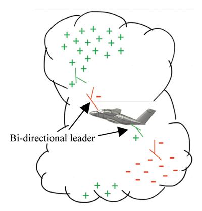 Figure2: Bi-directional leader development at an aircraft in a thundercloud